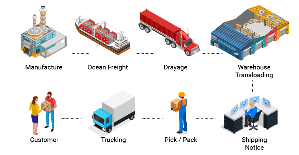 NGL Value chain infographic